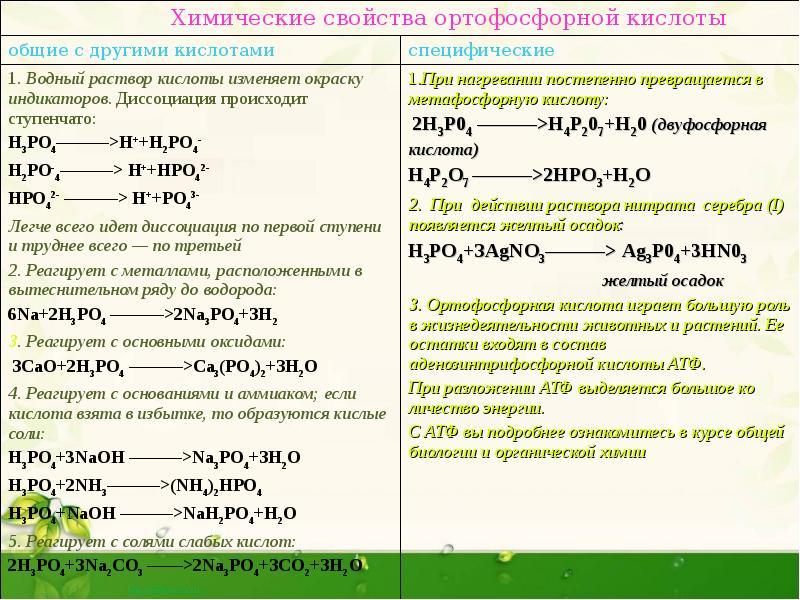 Формула гидроксида соответствующего оксиду фосфора