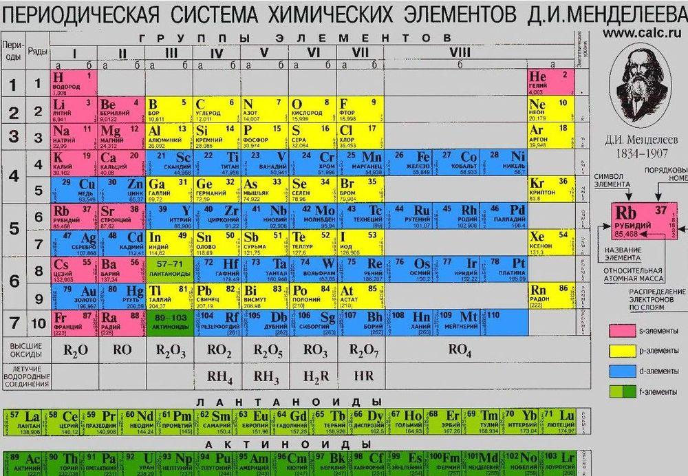 Ученые надеются расширить таблицу Менделеева - Новости NEWS.…